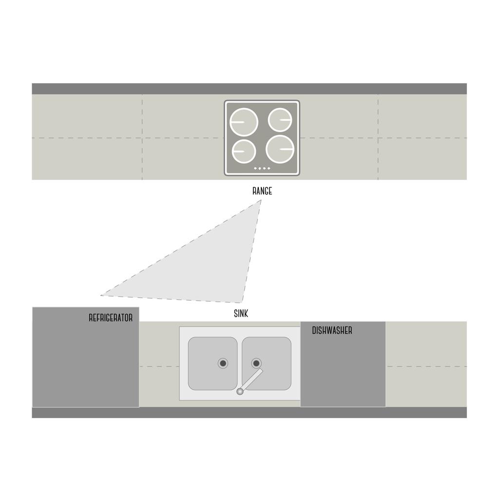 kitchen triangle design